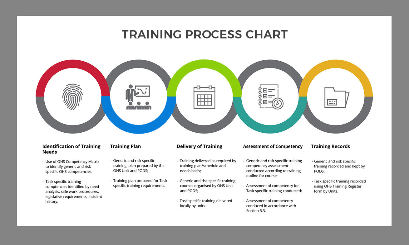 Health and Safety Training Services in India